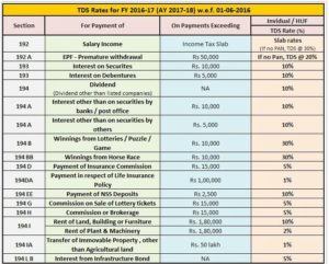 Tds Rates For Fy 2016 17 Ay 2017 18 W E F 01 06 2016 Accounts