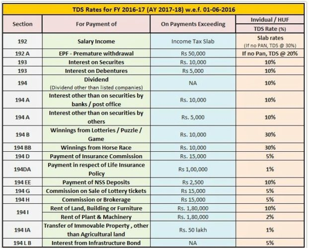 TDS Rates for FY 2016-17 (AY 2017-18) w.e.f. 01-06-2016
